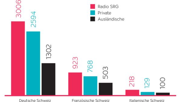 SRG-Programme mit höchsten Nettoreichweiten